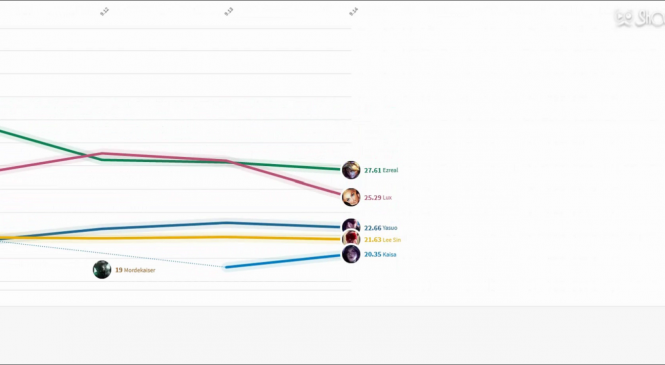 Leagues Most Popular Champions Patch 5.22 – 9.14 VISUALIZED in a Race