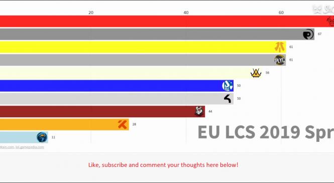 Best EU eSports team in League of Legends 2012-2019